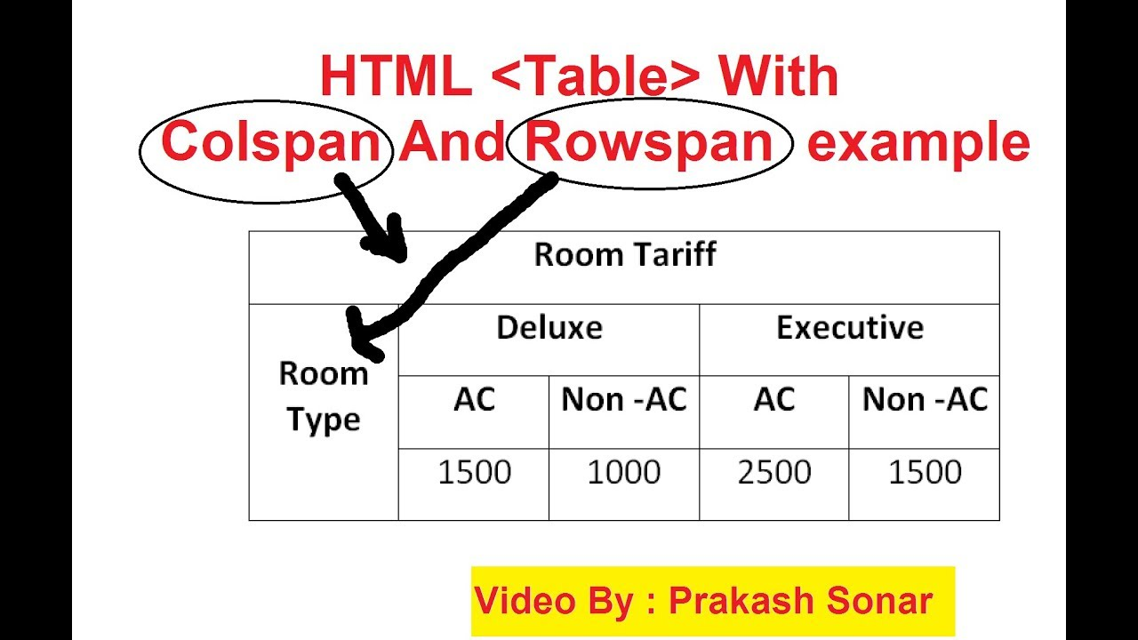 Rowspan and colspan in html table html table video for Table tag attributes in html
