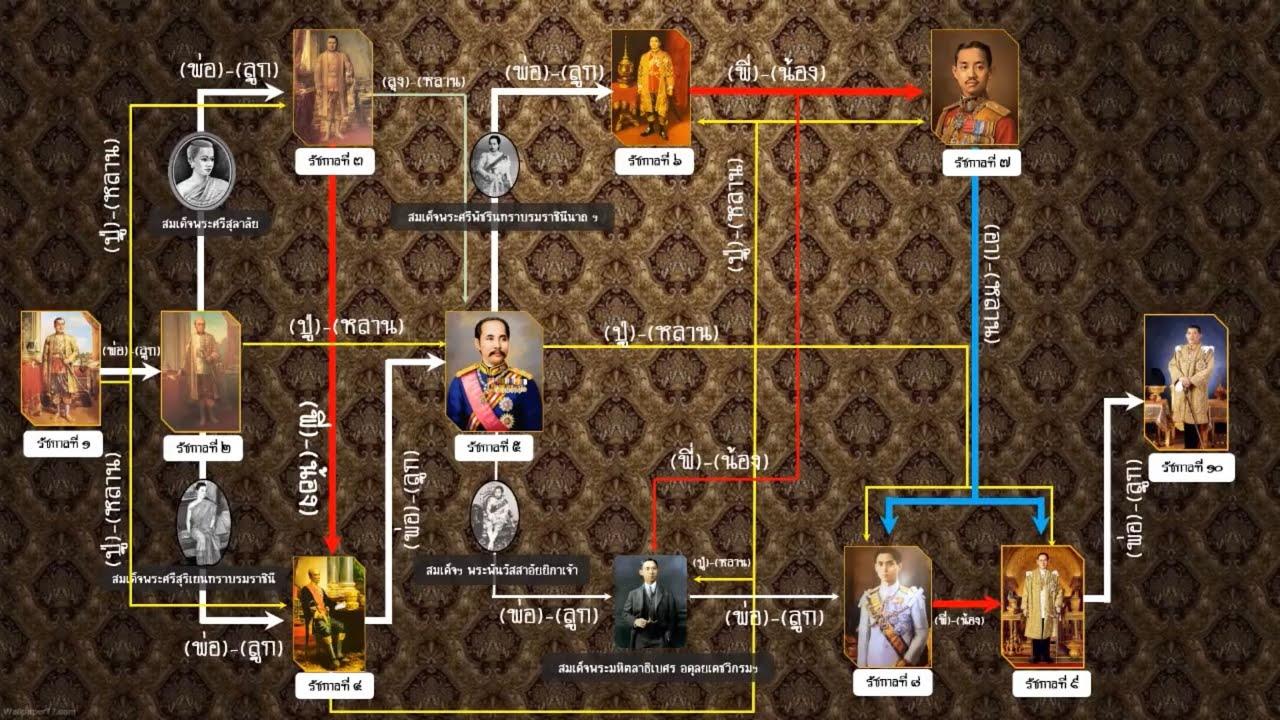 ลำดับราชสกุลวงศ์ของราชวงศ์จักรี ตั้งแต่รัชกาลที่1-รัชกาลที่10