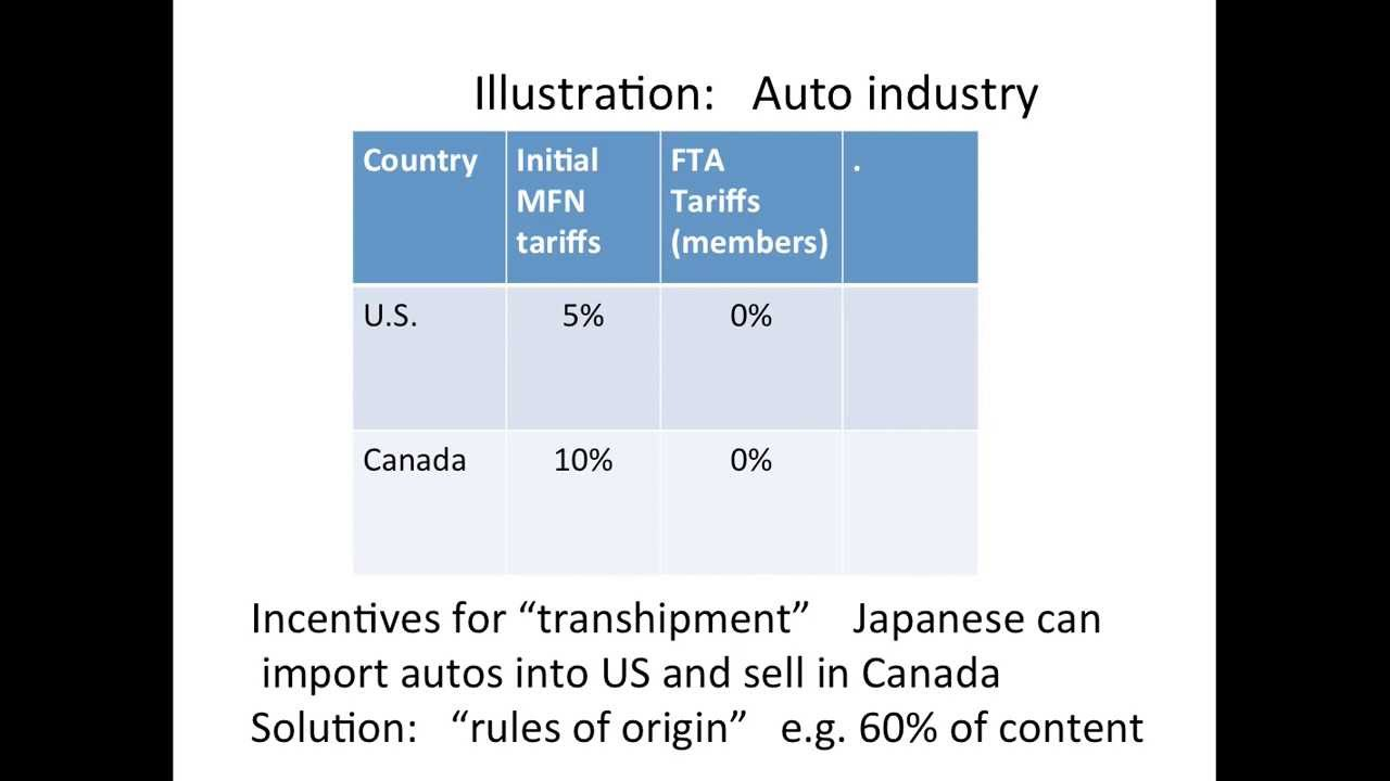 Preferential Trade Agreement Background Youtube