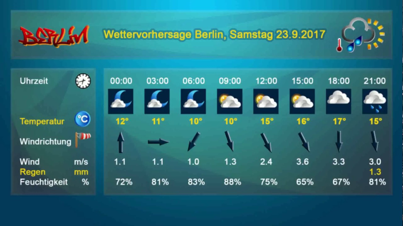 Wetter Berlin Samstag