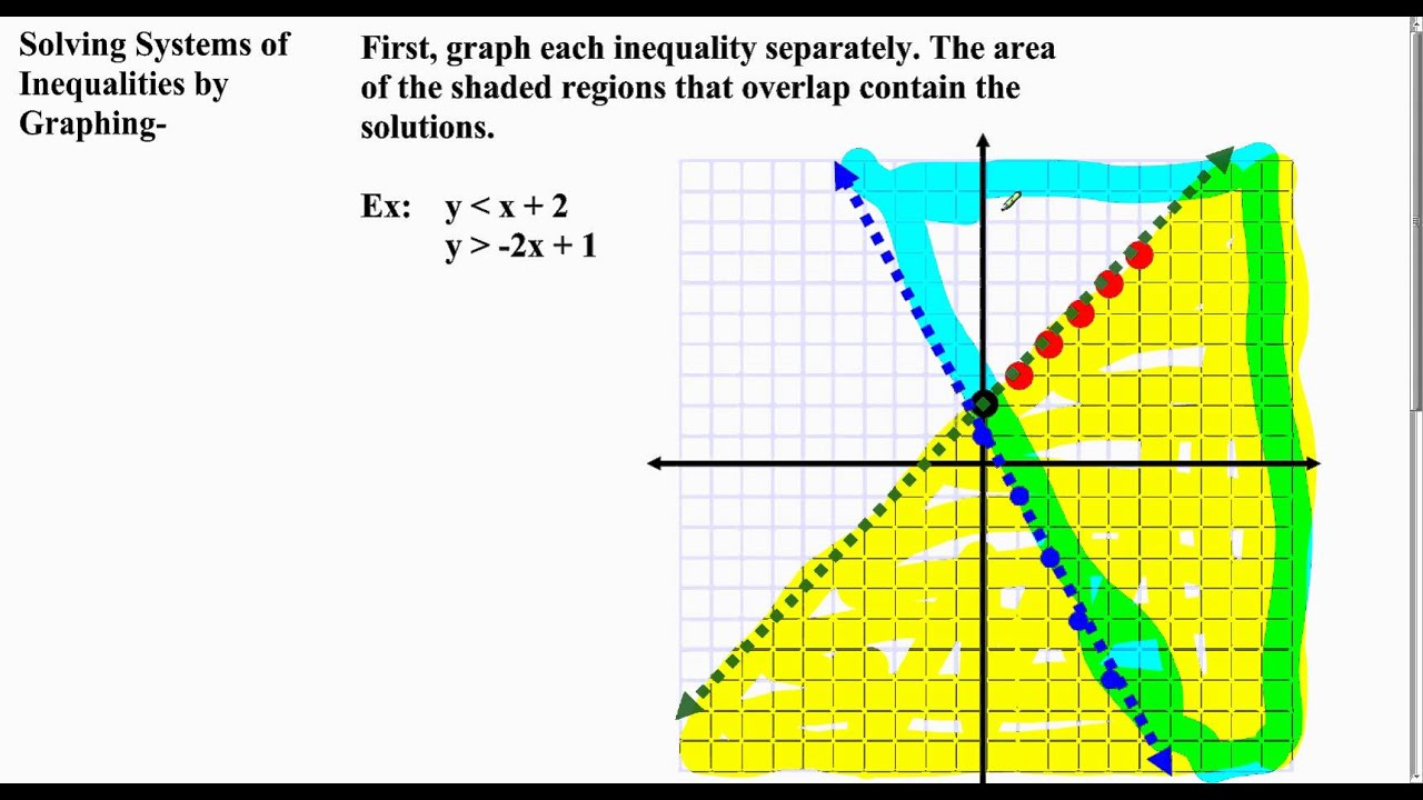 Algebra 1 Lesson 7 5 Part 2 Graphing Systems Of Inequalities