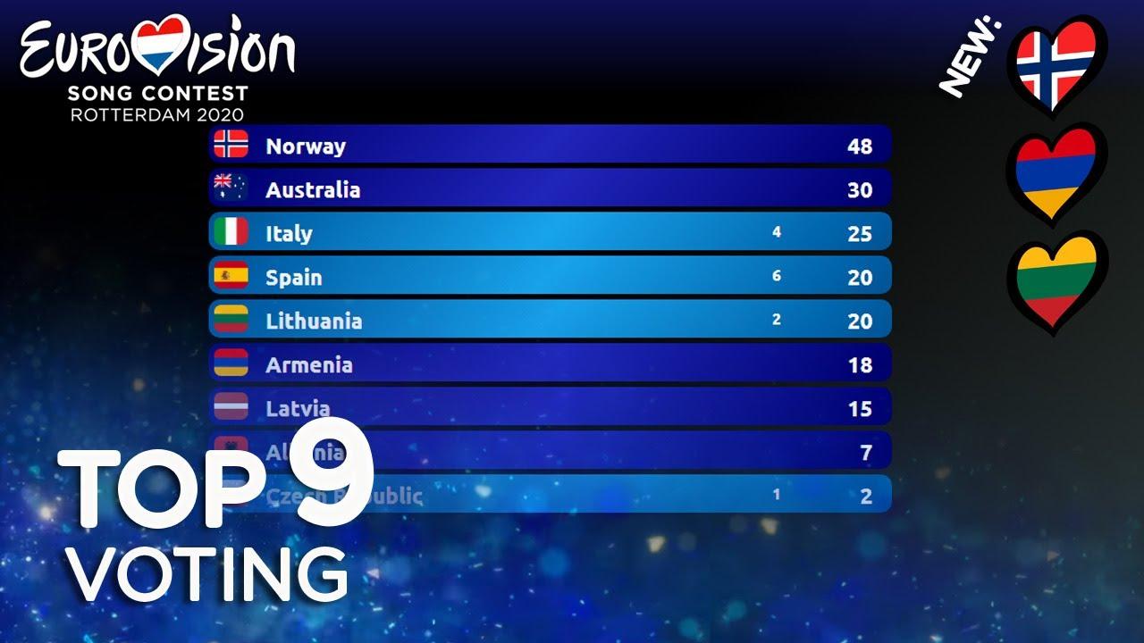 Eurovision Voting 2020 - TOP 9 (so far) [ NEW ??????]