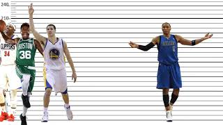 Height Comparison of NBA Players