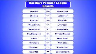 Spanish BBVA La Liga Results & Table