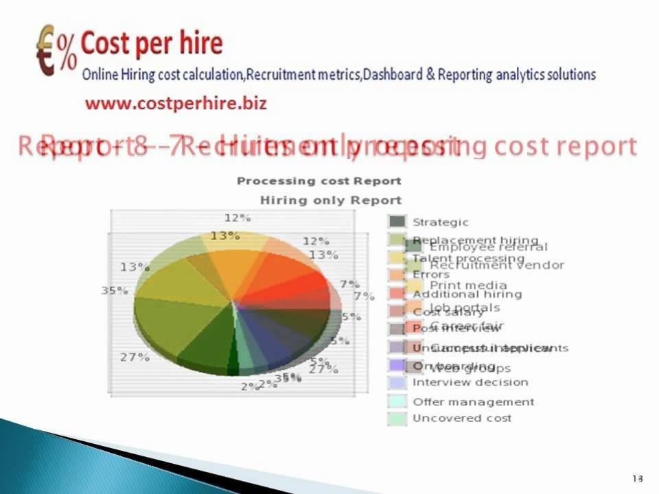 SHRM Recruitment cost per hire calculator,analytics,metrics ...