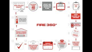 Fire 360° - 15 steps to effective fire strategy
