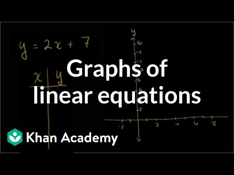 Graphs of linear equations | Linear equations and functions | 8th grade | Khan Academy