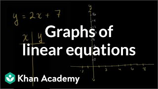 Graphs of linear equations | Linear equations and functions | 8th grade | Khan Academy thumbnail