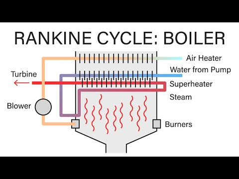 Mechanical Engineering Thermodynamics - Lec 19, pt 3 of 5:  Rankine Cycle - Boiler