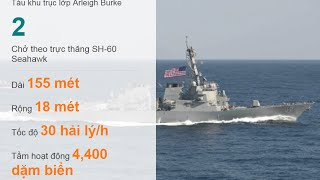 Tàu Mỹ 'thách thức' tuyên bố chủ quyền của Trung Quốc