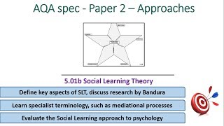 Social Learning Theory - Approaches (5.01b) Psychology AQA paper 2
