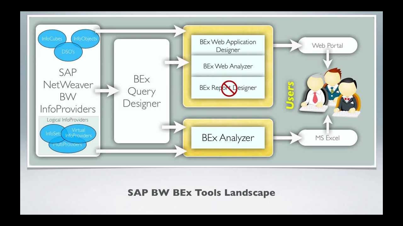sap bi bw tools - sap bw bex tools landscape