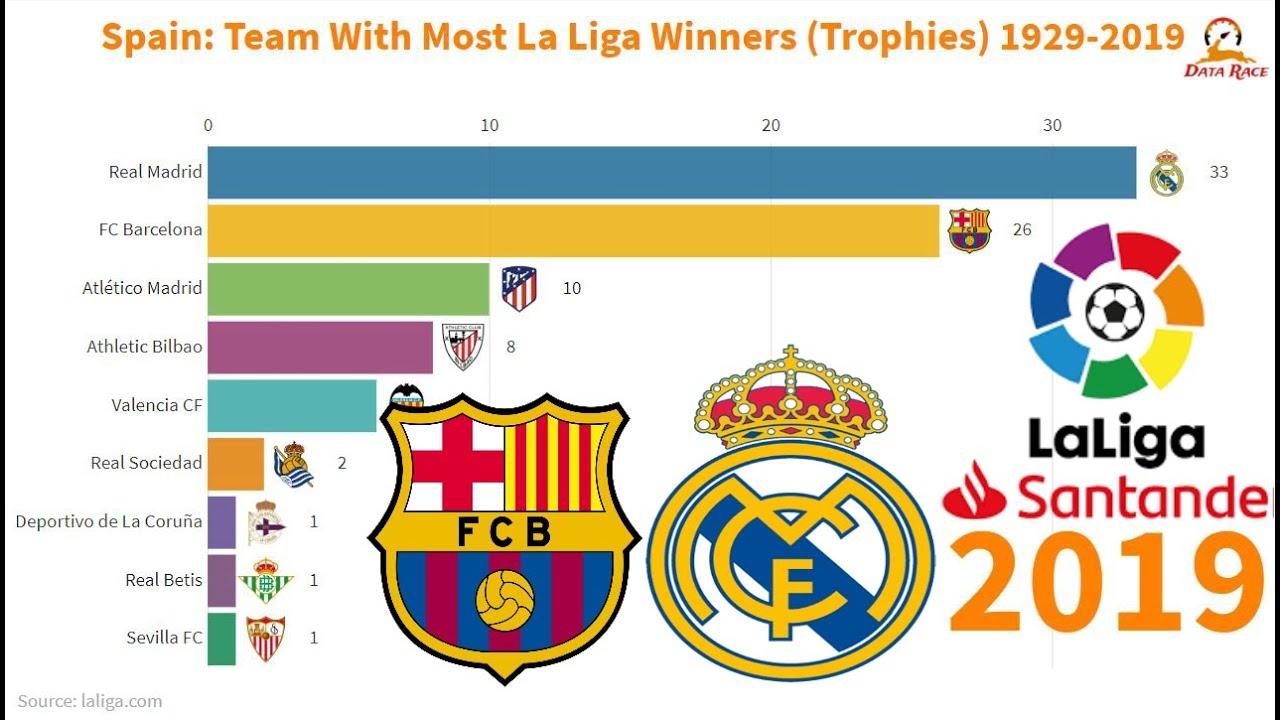 Spain: Teams With Most La Liga Winners (🏆Trophies🏆) 1929-2019 - YouTube