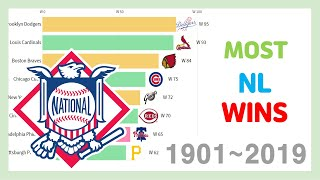 Most Nl Wins In A Season 1901~2019