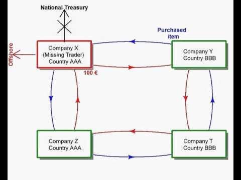 VAT Fraud : Carousel Mechanism
