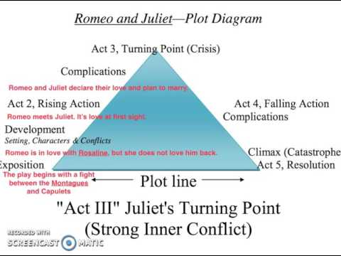 Romeo And Juliet Plot Structure Act 1 3