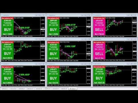 Live Forex Market Analysis Indicator, EURUSD | USDCHF | XAUUSD | BTCUSD Live Stream BUY SELL Signals