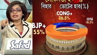Loksabha elections 2019 Results: 19 er Ray: Live debate on Result Day
