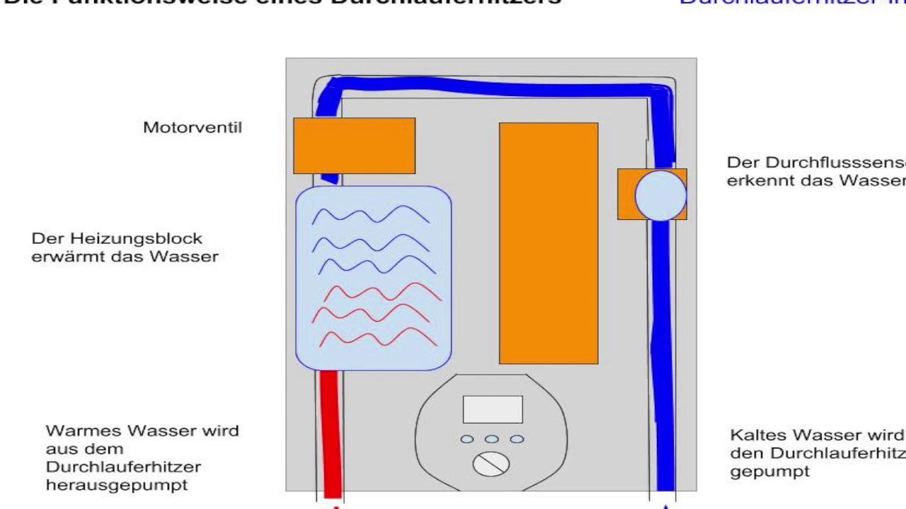 Favorit ☛ Wie funktioniert ein Durchlauferhitzer? ✅- Durchlauferhitzer UU04