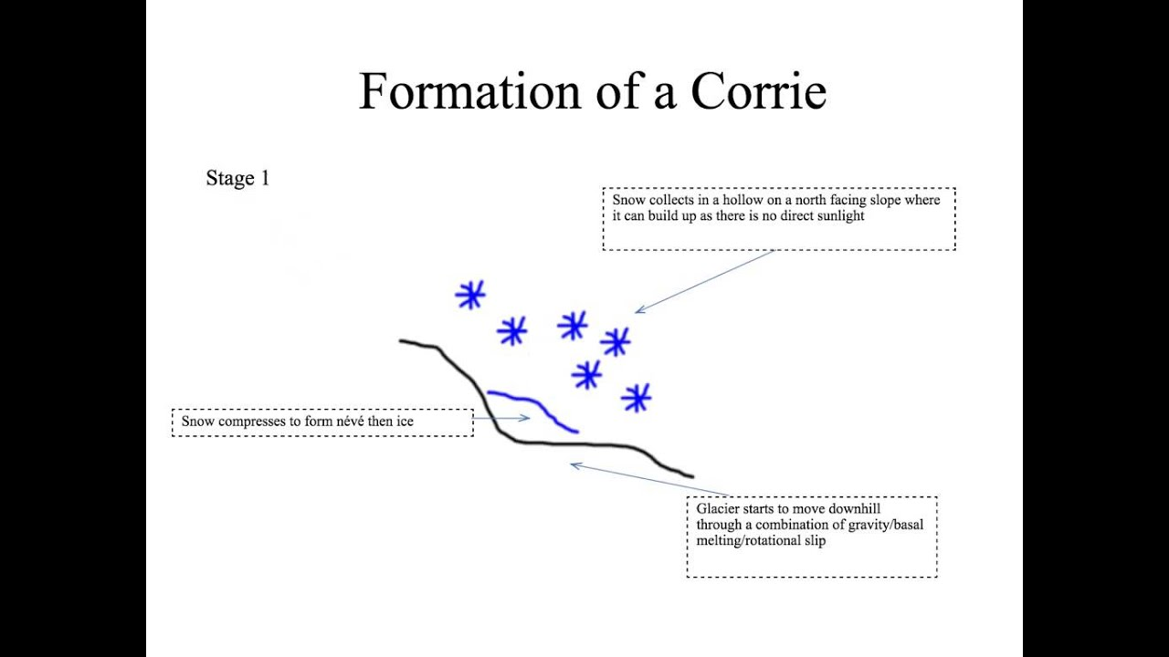 hight resolution of snow formation diagram