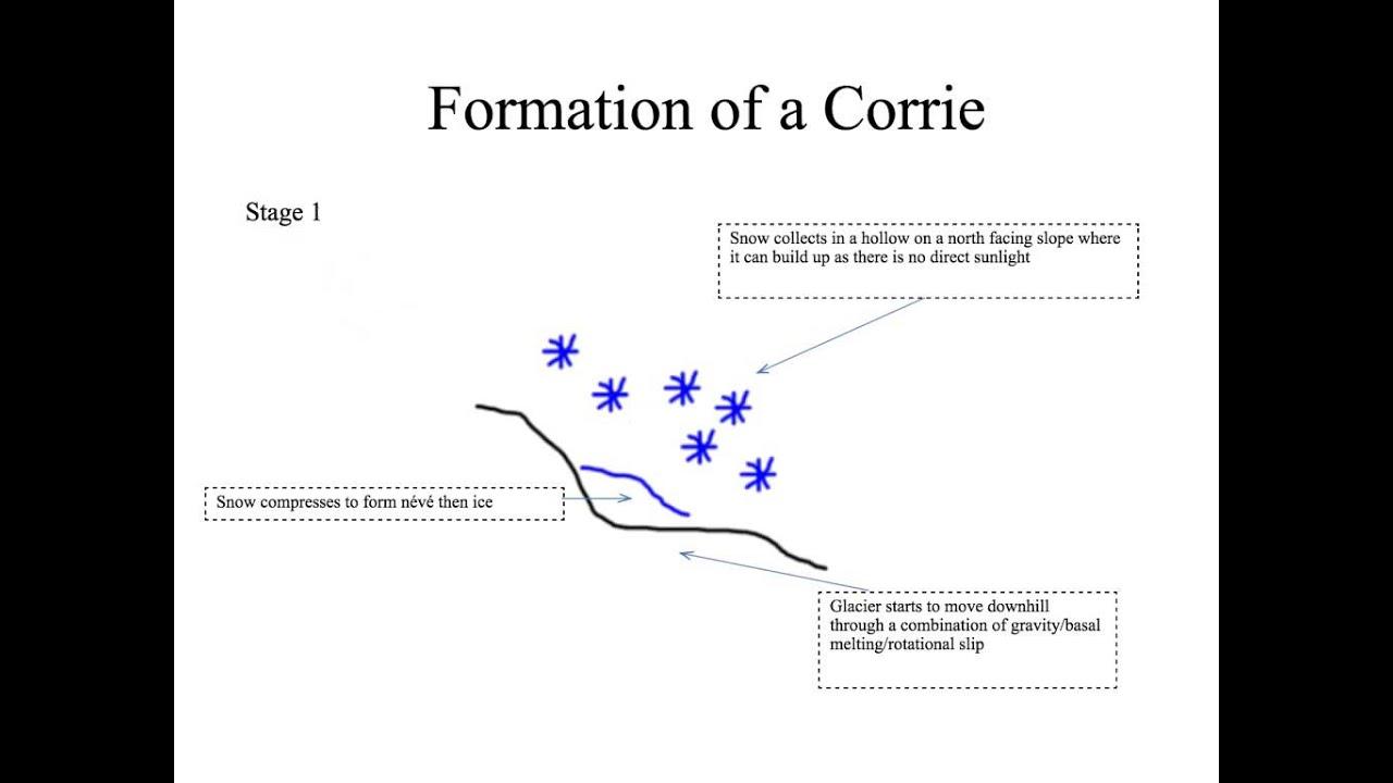medium resolution of snow formation diagram