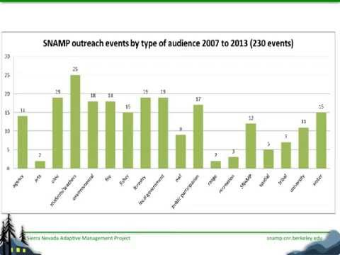 SNAMP PPT IT Webinar