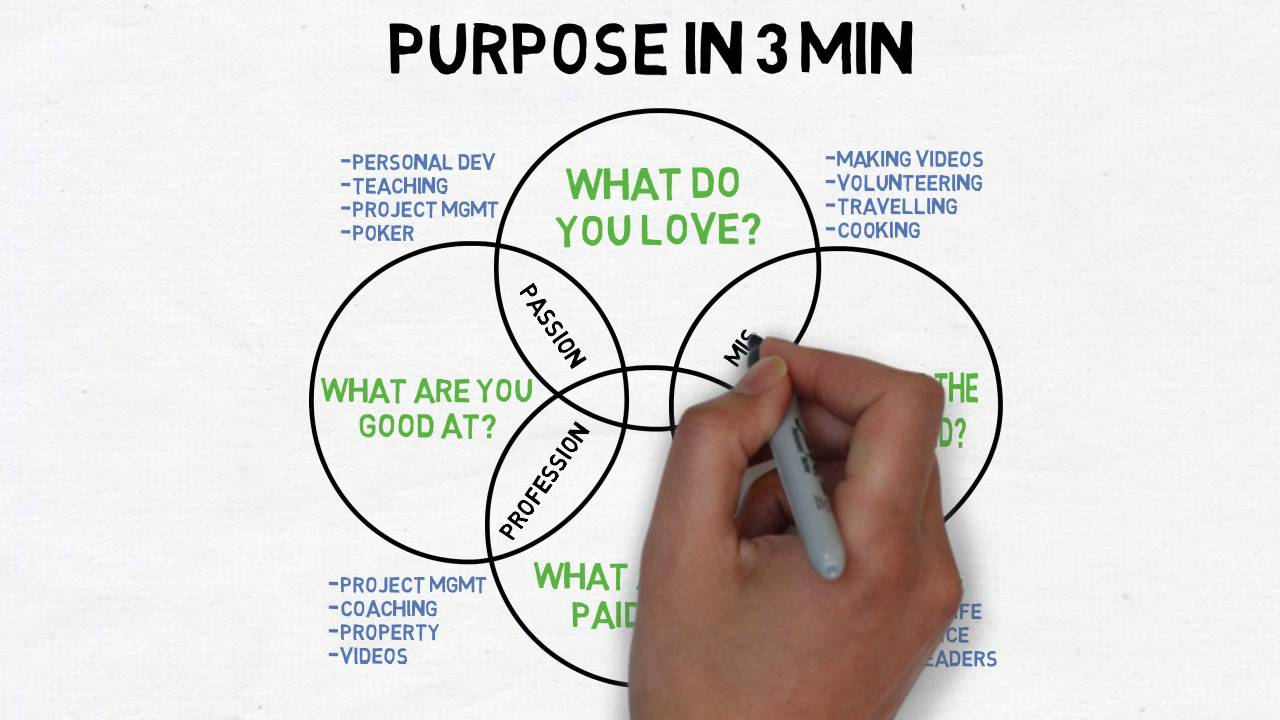 Ikigai: Your Purpose and Reason for Being | Rethinking Learning