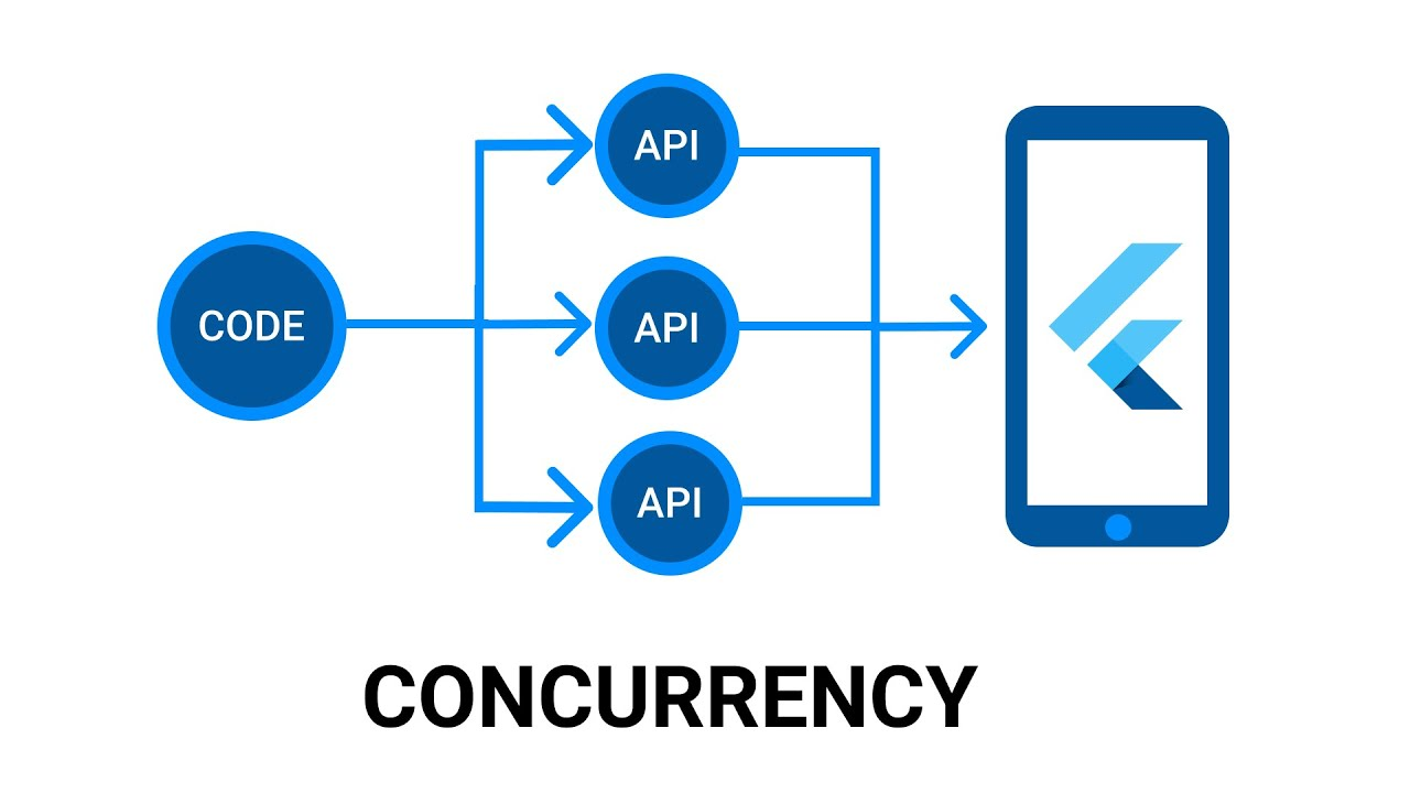 Concurrency in Flutter and Dart - Running Multiple Async Requests at Once
