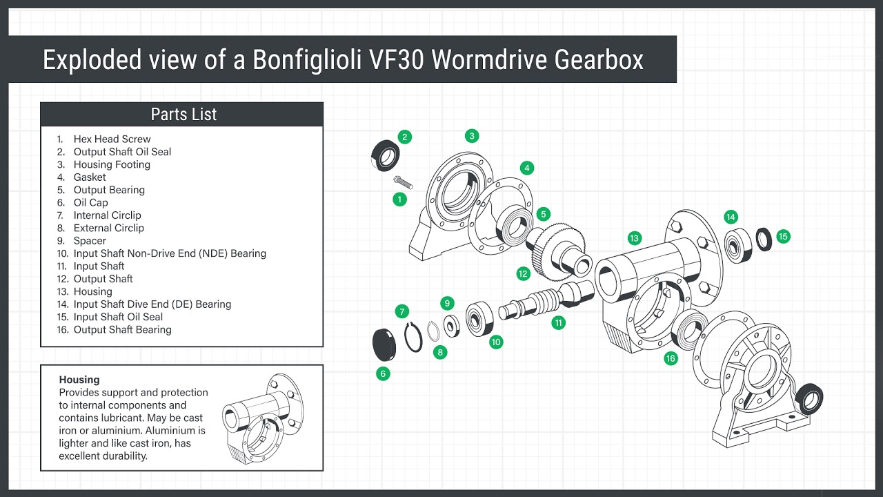 hight resolution of  transmissions bonfiglioli gearbox