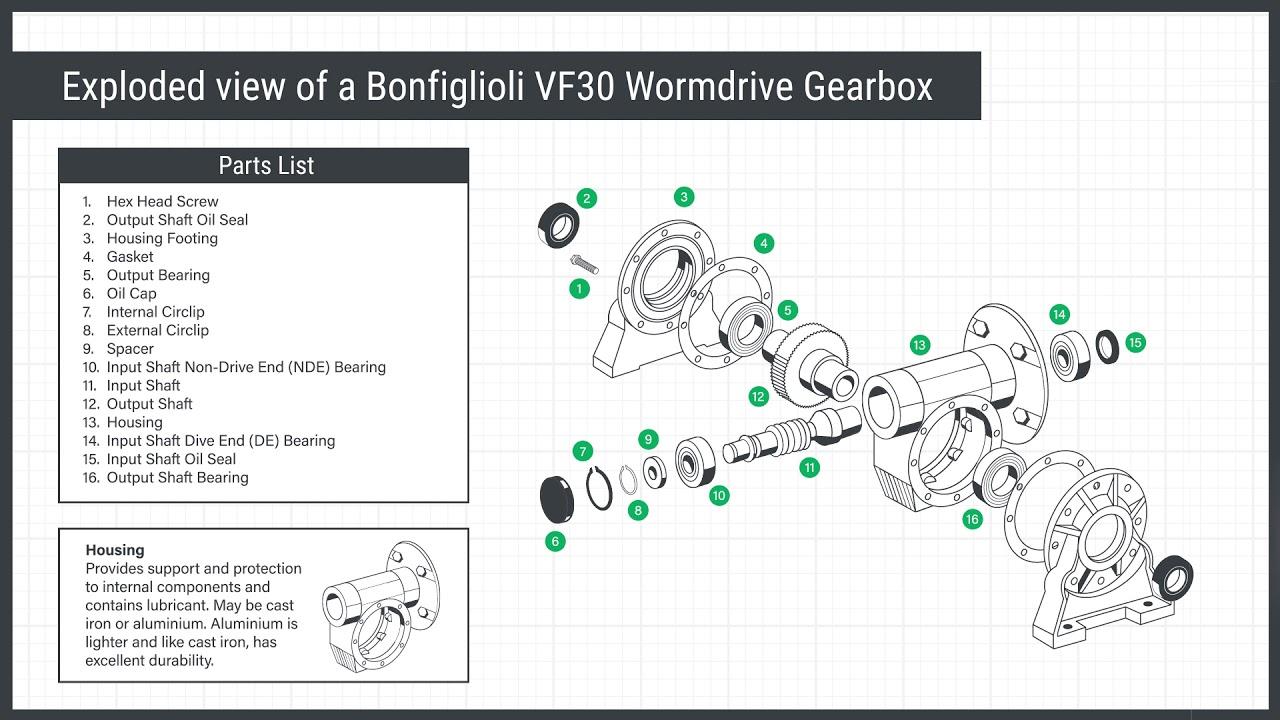 transmissions bonfiglioli gearbox [ 1280 x 720 Pixel ]
