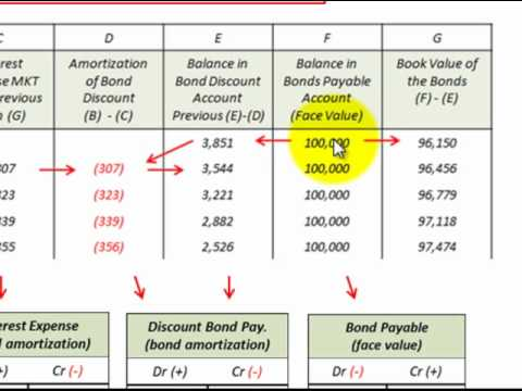 Bond Amortization Schedule Effective Interest Rate Method Accounting (Bond Discount) - YouTube