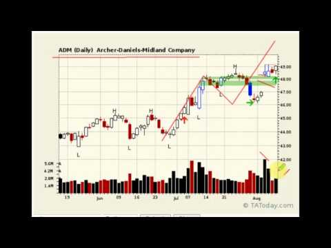 One Minute Trade   Archers Daniel Midland   Post Earnings Trade Set up   August 11, 2014