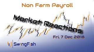 NFP Market Reactions