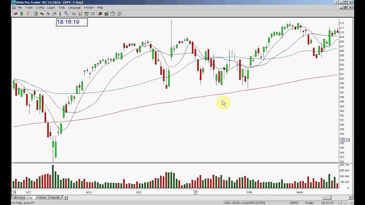 Stock Charting Program: SPY STOCK SWOOSH MARKET REVIEW 2 14 2016 - YouTube,Chart