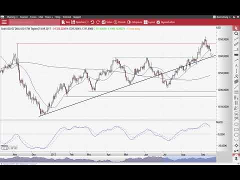Dow Jones: Rekordhochs mit Fragezeichen? - Chart Flash 18.09.2017