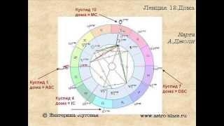 Лекция 12. Дома гороскопа