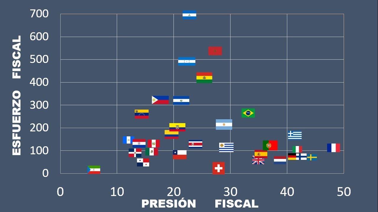 Presión Fiscal y Esfuerzo Fiscal: Resultados Comparados.