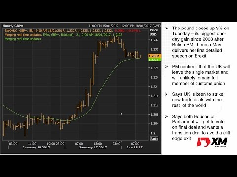 Forex News: 18/01/2017 - Sterling eases after 3% jump on May's Brexit speech