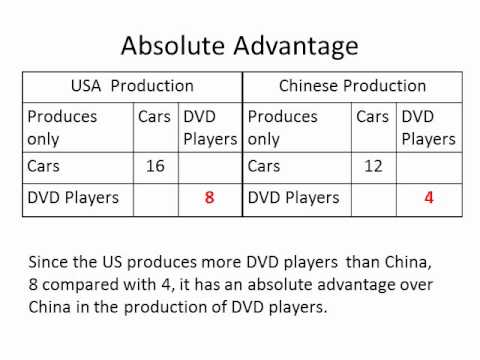 an example of absolute advantage In economics, the principle of absolute advantage refers to the ability of a party (an individual, or firm, or country)  example 1 figure 1.