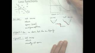 5.1 Loss Functions | 5 Support Vector Machines | Pattern Recognition Class 2012