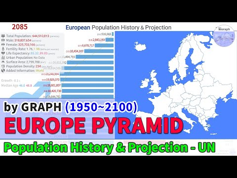 European Population History & Projection By Pyramid - UN (1950~2100) [2019 Rel]