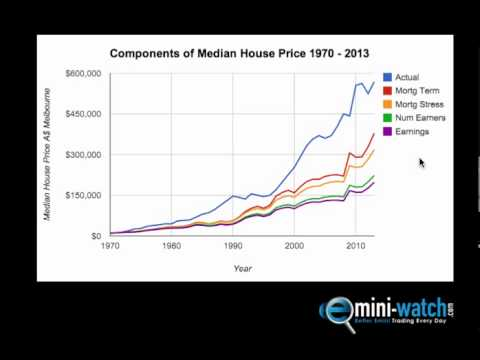 The Most Important Driver of House Prices - Emini-Watch.com