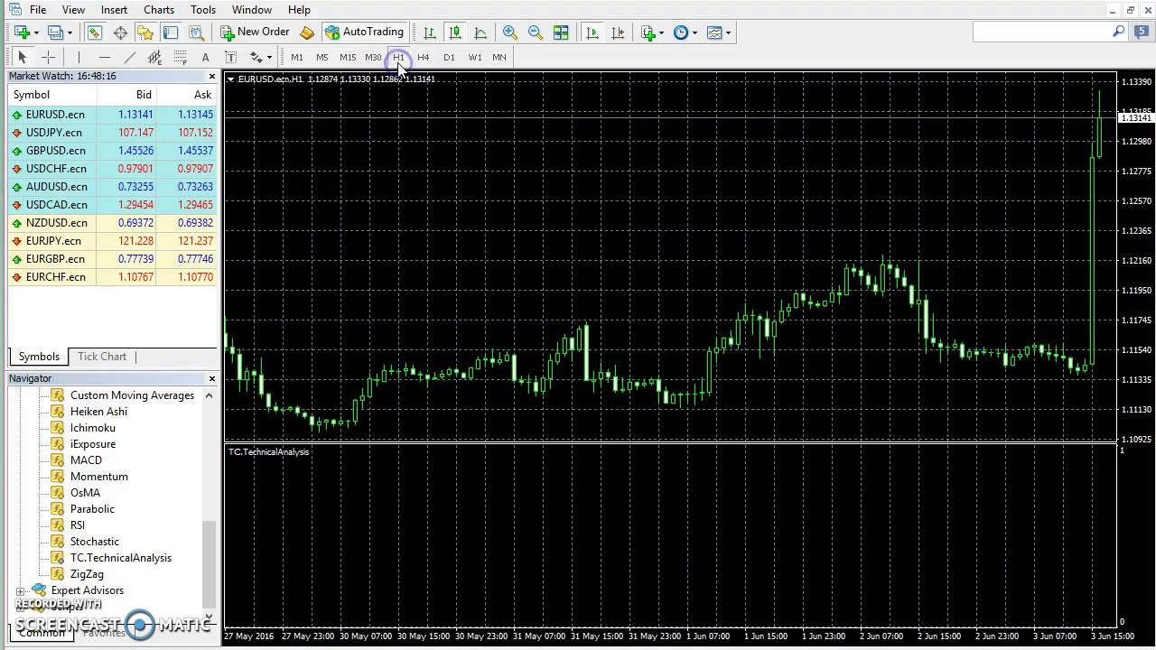 Install an Indicator in MetaTrader 4 . How to install indicator Technical Analysis into MT4 ...