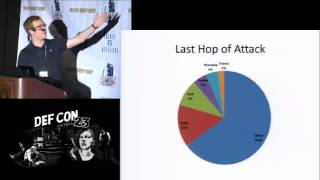 Def con 23 - packet capture village - elliot brink - global honeypot trends