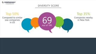 See kayak's company culture as rated by their employees on comparably (may 2018). workplace scores are based 275 ratings. kayak received t...