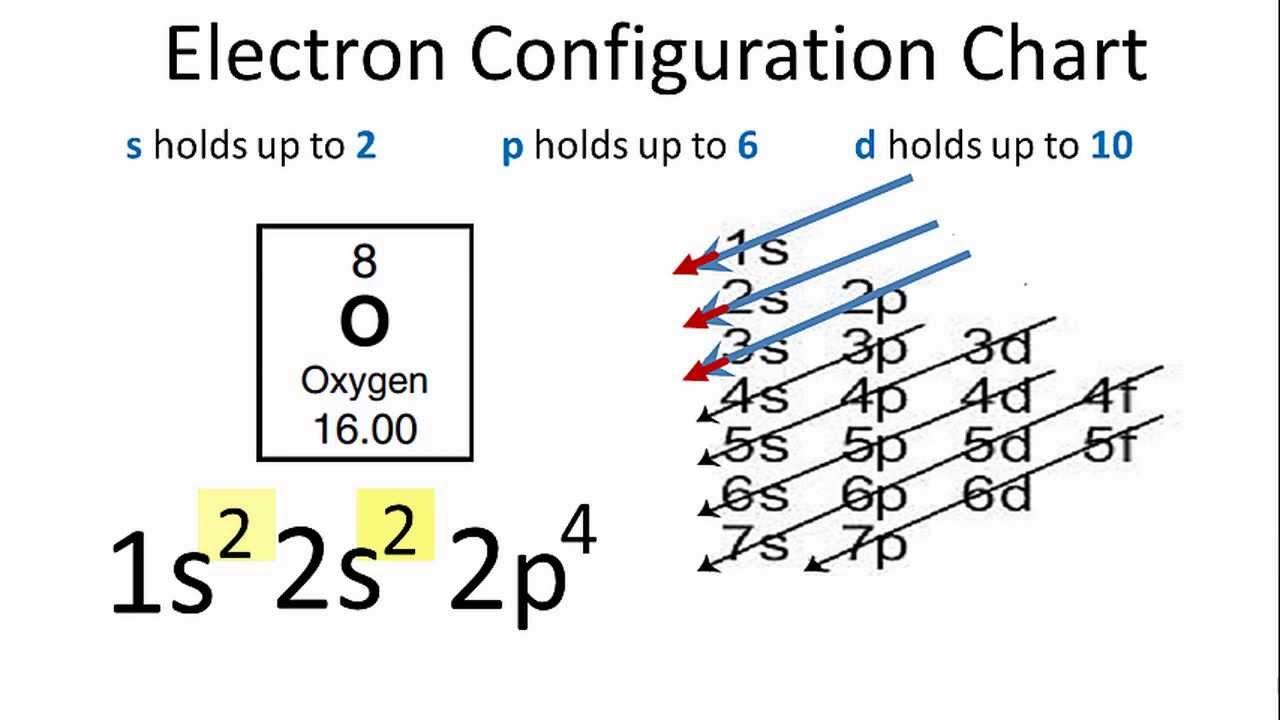 Oxygen Electron Configuration Youtube