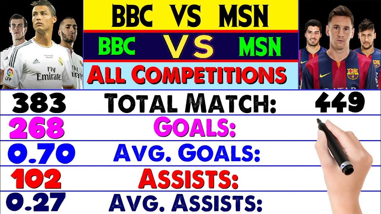 Download Bale, Benzema, Cristiano Vs Messi, Suarez, Neymar Rivalry Compared âš½ Match, Goals, Assist, & More.