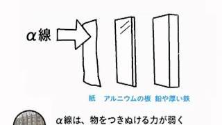 Q.α線、β線、γ線の違いを教えてください。