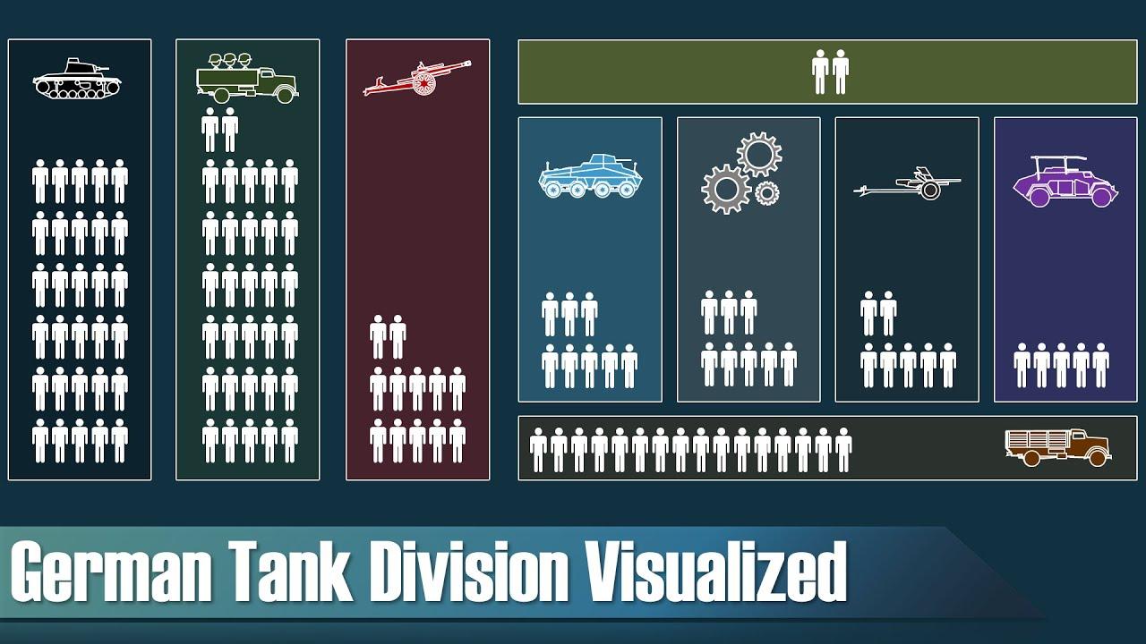 German Tank Division (World War 2) - Organization & Structure -  Visualization