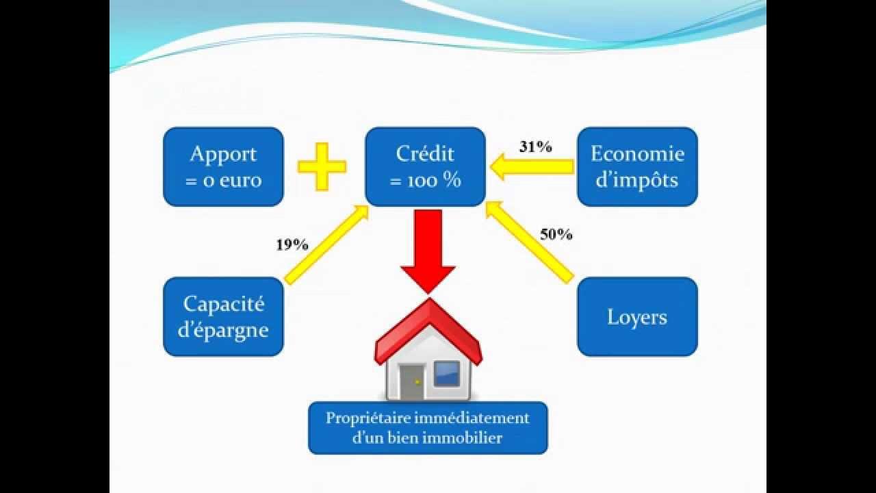 L 39 effet de levier investissement immobilier youtube - Erreur credit immobilier ...